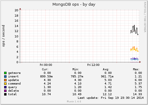 Example of Munin's graph for Mongo Documents