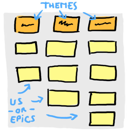 Scrum tips: Differences between epics, stories, themes and