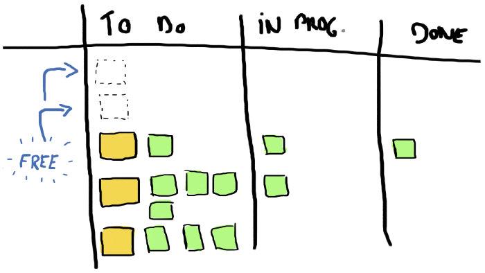 Illustration d'un board avec de la place pour de nouvelles tâches